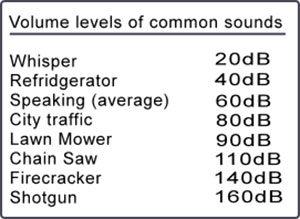 hearing-loss-decibels-chart